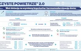 """Wyższe dotacje i większa współpraca z gminami. Rusza druga część programu """"Czyste Powietrze"""" 2.0"""