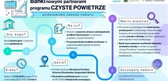 """Banki nowymi partnerami programu """"Czyste Powietrze"""""""