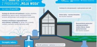 """Wydłużenie realizacji w Programie """"Moja Woda"""" – I NABÓR 2020"""