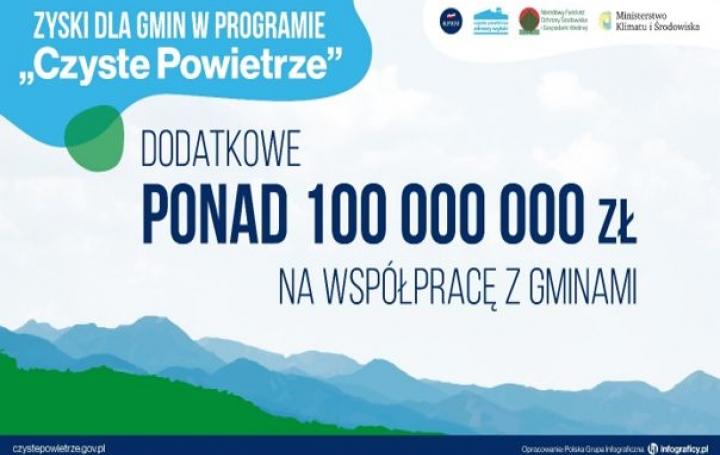 """Zyski dla gmin w Programie """"Czyste Powietrze"""""""